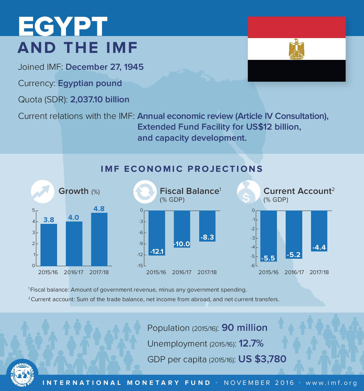 IMF approves $12bn loan: what's next for Egypt's economic ...
